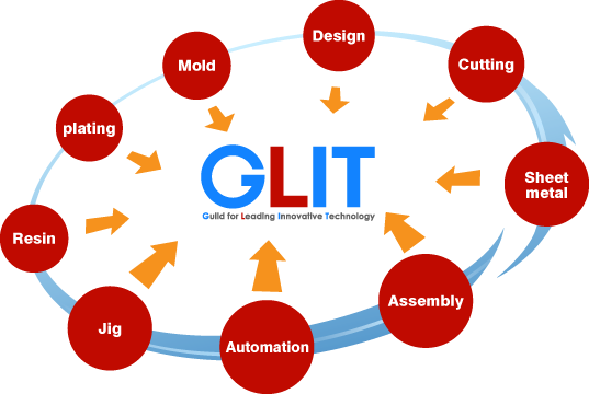 feature of glit